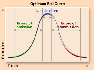 Optimum-bell-curve